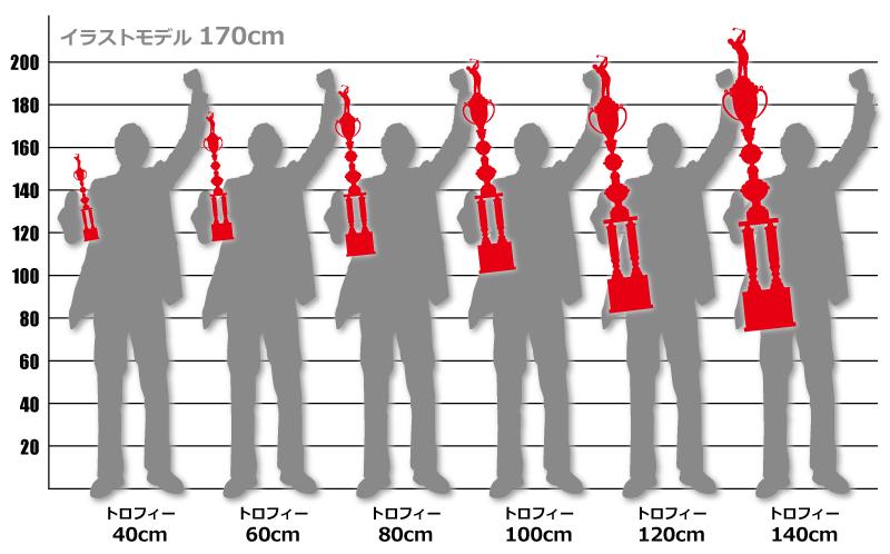 トロフィーサイズ見本(人での比較)